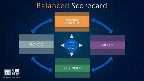 balanced scorecard powerpoint template  slideinabox