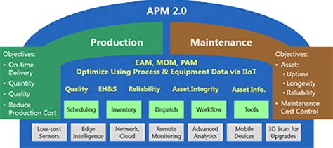 Asset Performance Management (APM) Software Concept | ARC ...