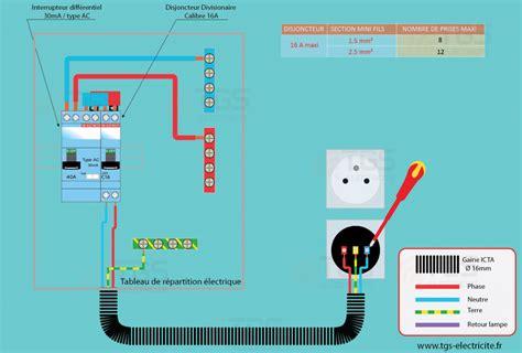 branchement electrique d une le sch 233 ma 233 lectrique d une prise de courant
