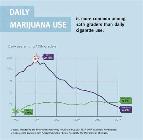 faqs  marijuana national