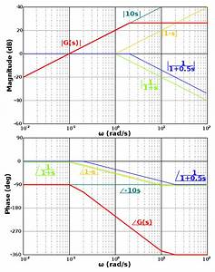 Tracciare Un Diagramma Di Bode  Pag  2   U2022 Il Forum Di