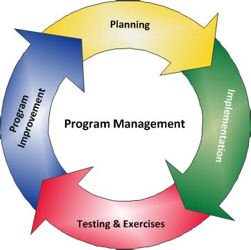 program management program management ready gov