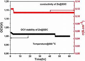 Stability Test For The Best Coated Sample Zn Sdc