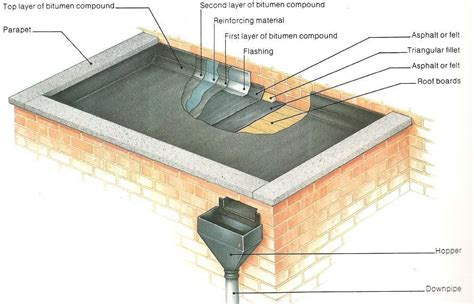 Flat Roof Part Diagram by How A Parapet Flat Roof Is Made Architecture