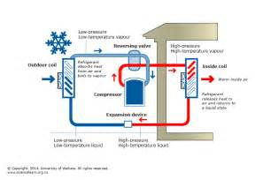 Operation Of Air Source Heat Pump Pictures
