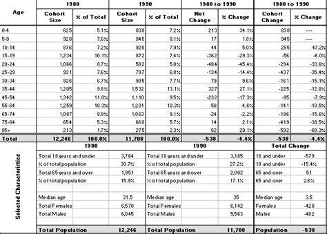 bureau 騁ag鑽e willow county characteristics profile