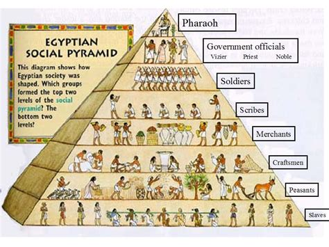 hierarchie cuisine the society of ancient the pharaoh ancient