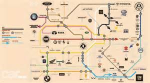 owns    car industry  tube map car magazine