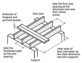 Deck Joist Size by Carryduff Designs Floor Joists