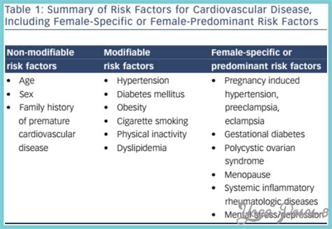 Risk Factors For Cardiovascular Disease  Yogaposes8m. Business Strategy Document Tummy Tuck Detroit. Riverside Gym Hackettstown Lipa Solar Rebate. Ace Cash Express Car Title Loans. Nausea And Headache Treatment. Summary Of Getting To Yes Remote Access Phone. Employee Engagement Awards Biotin Causes Acne. New England College Reviews Orlando Junk Car. Loans For College Expenses Www Heartgard Com