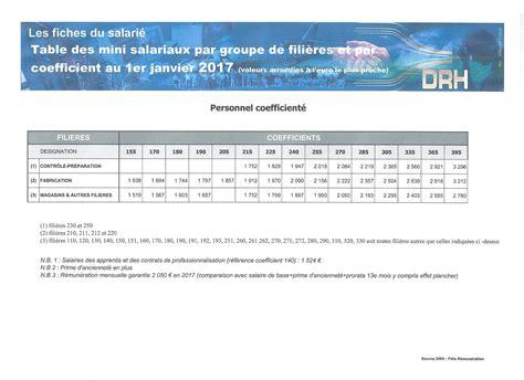 grille de salaire cadre grille de salaire non cadre 2017 cgt dassault aviation