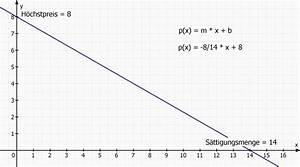 Steigung Lineare Funktion Berechnen : nachfragefunktion lineare funktion konomisch angebotsfunktion p a 0 2x 10 f r die ~ Themetempest.com Abrechnung