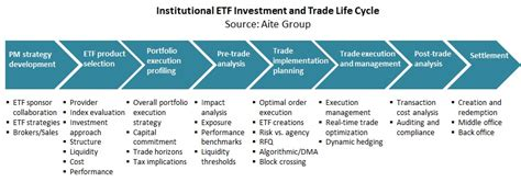 exchange traded funds  primer trends  trade life