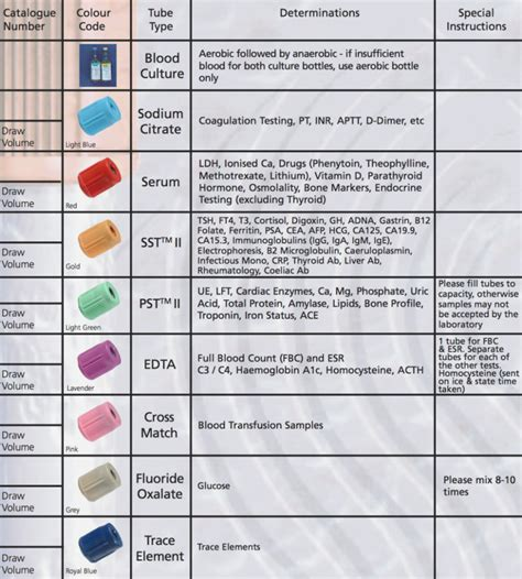 Laboratory Tube Color Chart