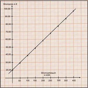 Strom Kwh Berechnen : lineare funktionen teil 8 textaufgabe stromverbrauch kwh bungen mit musterl sung ~ Themetempest.com Abrechnung