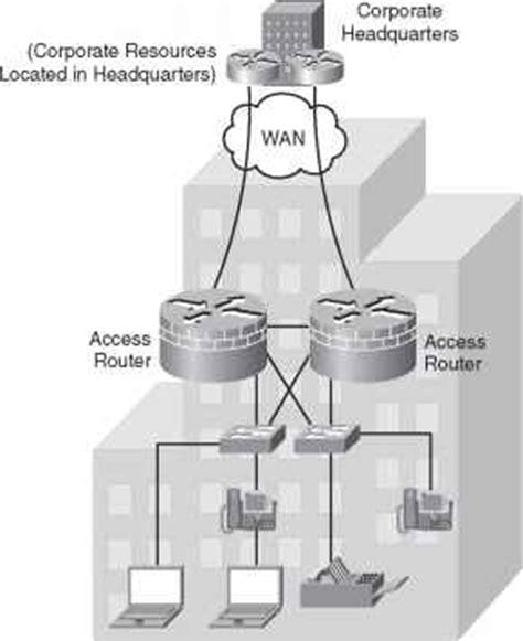 enterprise branch design network design cisco