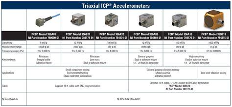 measuring vibration  accelerometers national instruments