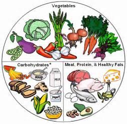 Healthy Food Plate Diagram