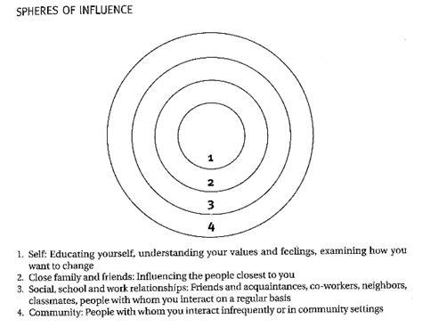 Psychology Career Diagram Of Sphere leader resource 2 spheres diagram heeding the call
