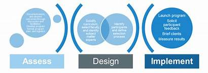 Development Organizational Feedback Degree Certification Training Sidebar