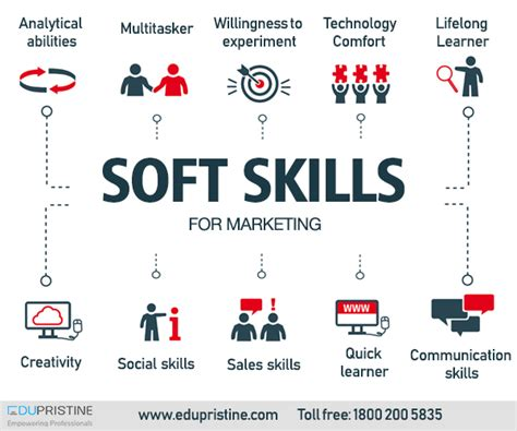 marketing skills course essential soft skills for the unshakeable digital marketer