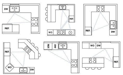 The Basics Of Kitchen Design  Tenderfoot Design