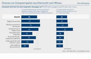 Risiko Berechnen : grafiken aus der studie divsi ~ Themetempest.com Abrechnung