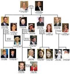 best pictures artwork elizabeth 1st family tree