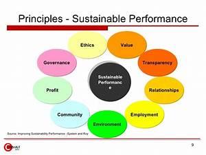TBL & CSR - Sustainability Management