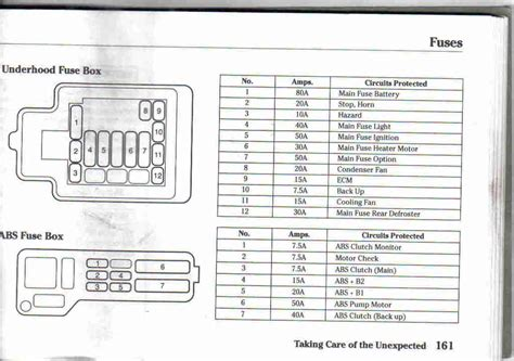 Honda Civic Fuse Box Locations