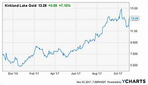 Gold Stock Performance Chart Kirkland Lake Gold Top Gold Stock For 2017 Update