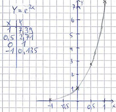 funktion und exponentialfunktion zeichnen