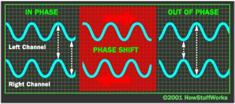 Phase Shift How Surround Sound Works Howstuffworks