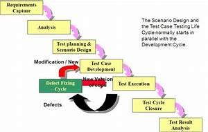 Stlc Diagram