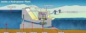 Block Diagram Of Hydro Electric Power Plant