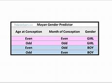 Gender Prediction 7 Old Wive's Tales Put to the Test