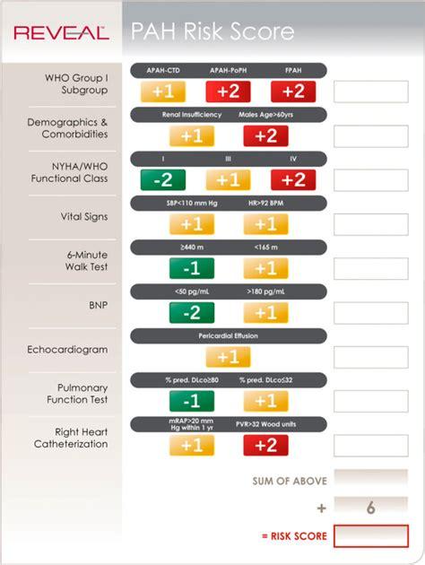 reveal registry risk score calculator  patients