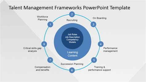 talent management process powerpoint  slidemodel