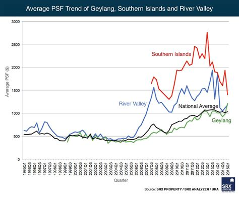 Average Psf Trend In Geylang, Southern Islands And River