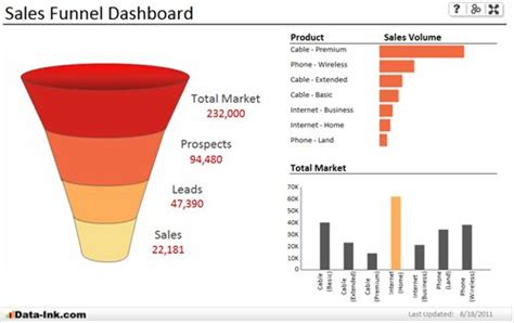 sales funnel excel chart template excel sales dashboard