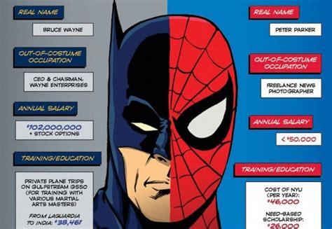 Batman/spider-man Infographic