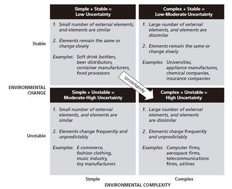 framework  assessing environmental uncertainty