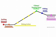 Plot Summary - Station Eleven