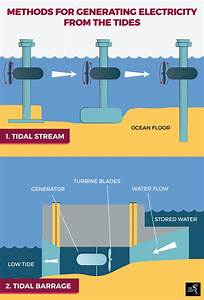 The Rising Wave Of Tidal Energy In Southeast Asia