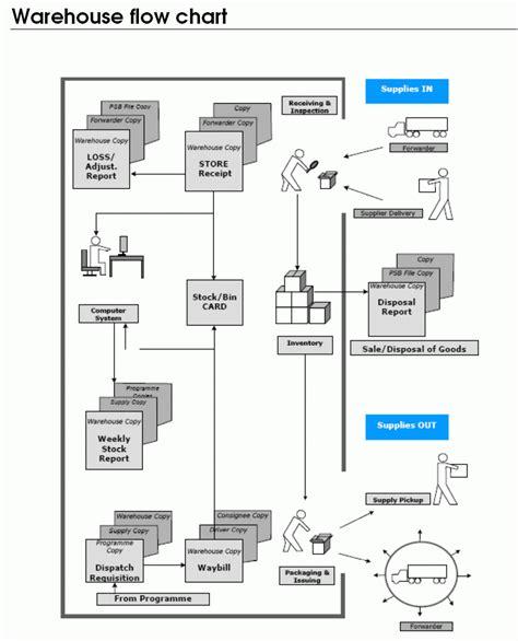 warehousing  inventory management logistics