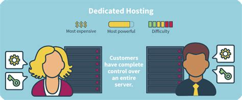 Web Hosting The Definitive Guide. Virginia Nursing Schools Page Load Speed Tool. Appliance Repair Sacramento Ca. Cheapest Car Insurance In Michigan For Young Drivers. Center Point Family Dentistry