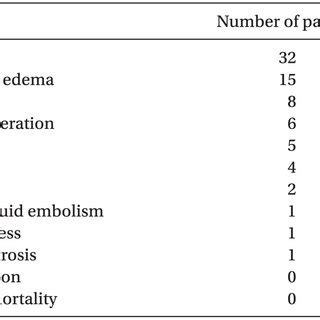 Perioperative Complications Experienced in this Study ...