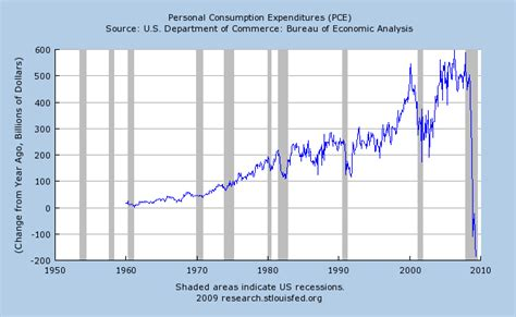 us bureau economic analysis economic trends predictive analytics
