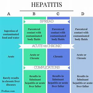 Difference Betw... Hepatitis