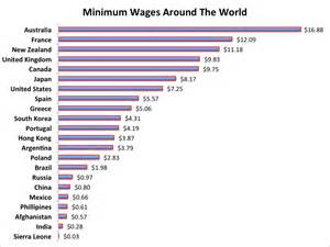 a look at minimum wages around the world business insider